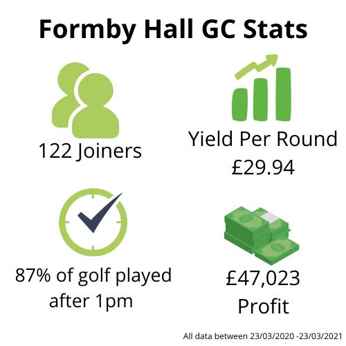 Formby Hall Golf Club (1)